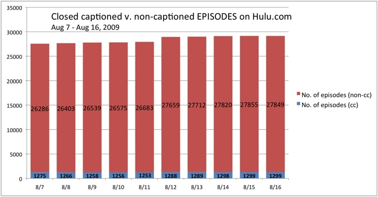 A bar chart showing captioned v. non-captioned episodes on Hulu, Aug 7-16, 2009 .