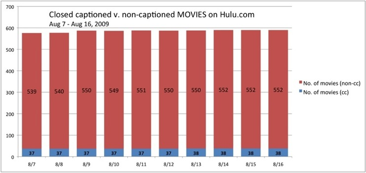 A bar chart showing captioned v. non-captioned movies on Hulu, Aug 7-16, 2009 .